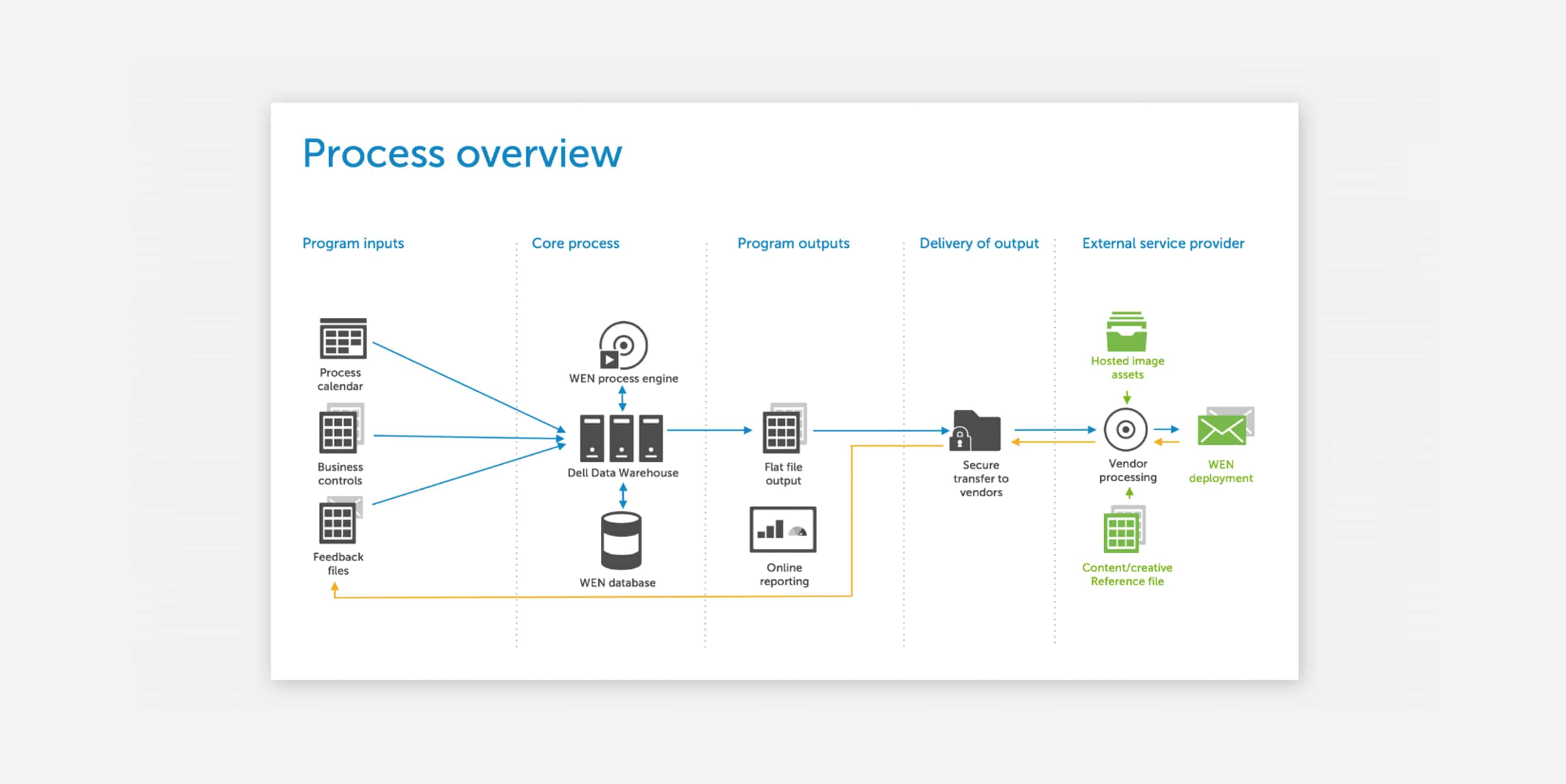DELL Featured Image Right Process Overview